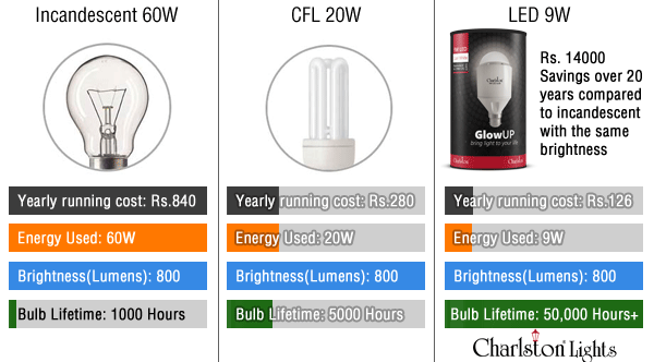 Cfl Vs Led Light Bulb Comparison Chart